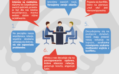 Dlaczego warto skorzystać z mediacji?